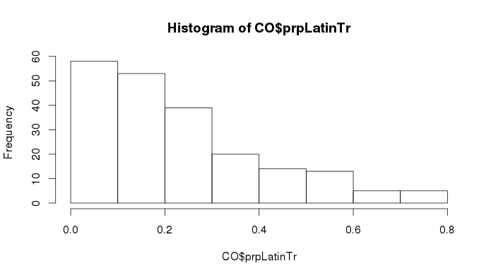 Histogram of Prop. Latino by Tract